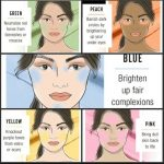 How to Use Color Correcting Concealer