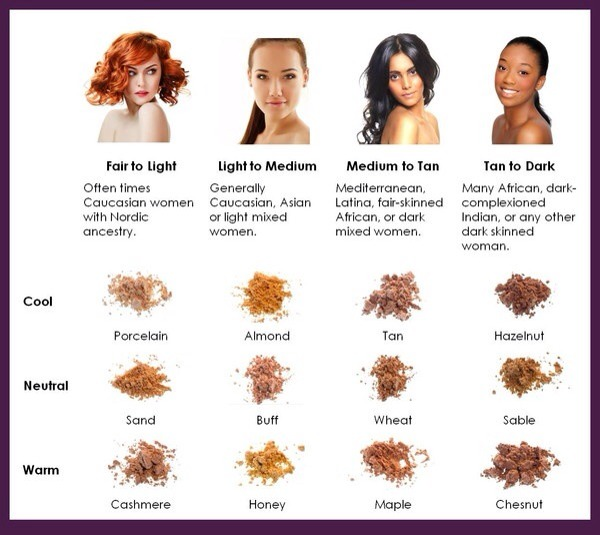 How to Choose Right Foundation for Your Skin Tone